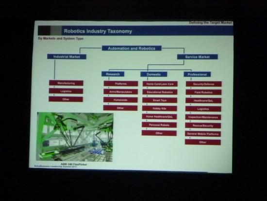 ロボット市場の分類図(Myria RAS)