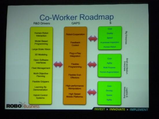 コー・ワーカー・ロボットのロードマップ。左が研究分野、右が市場で求められること。真ん中が市場化への課題だ。