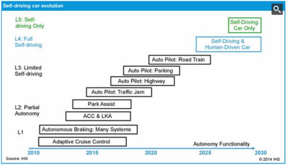 段階を追った自走車実用化の予想図(IHSによる)