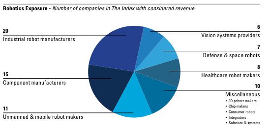 ロボット株指数(ROBO-STOX)を構成する企業の業務分野(http://www.robostox.com/より)