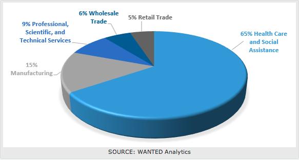 業界別のロボット関連求人件数割合(http://www.wantedanalytics.com/より)