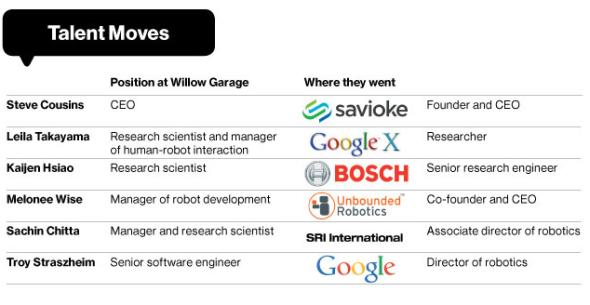ウィロー・ガレージ研究者のディアスポラは、シリコンバレーのロボット産業の新しい波? (http://www.businessweek.com/より)