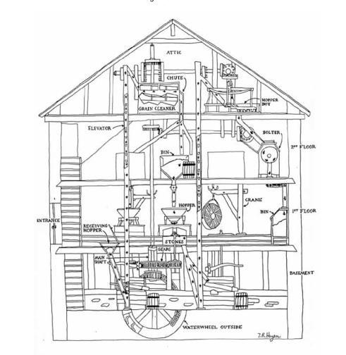 1970年に初めて認可された特許のひとつ、自動小麦製粉機(http://www.designnews.com/より)