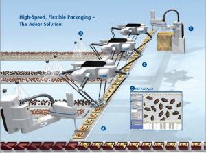 現在のアデプト・テクノロジーズ社ののパッケージング・ロボット。同社のカタログより(http://www.adept.com/より)