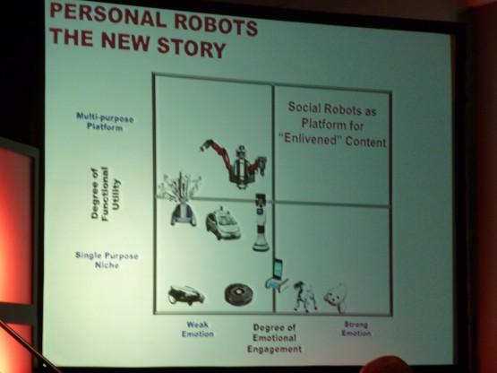 感情があり多機能(右上枠)というロボットは、まだ存在しない。そこがソーシャル・ロボットの位置