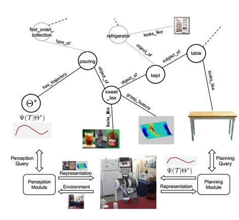多様なノードのネットワークで構成されるロボブレーンのナレッジ・エンジン(http://www.technologyreview.com/より)