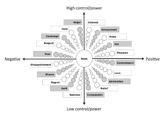 感情の計測に用いられるジュネーブ大学開発の「エモーション・ホイール」(https://www.aldebaran.com/enより)